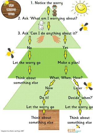 עץ הדאגה